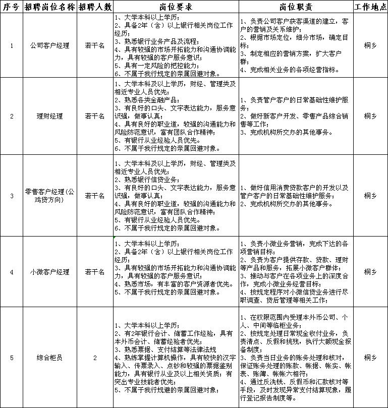 杭州银行嘉兴分行招聘启事